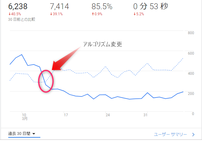 Googleアルゴリズム変更の影響